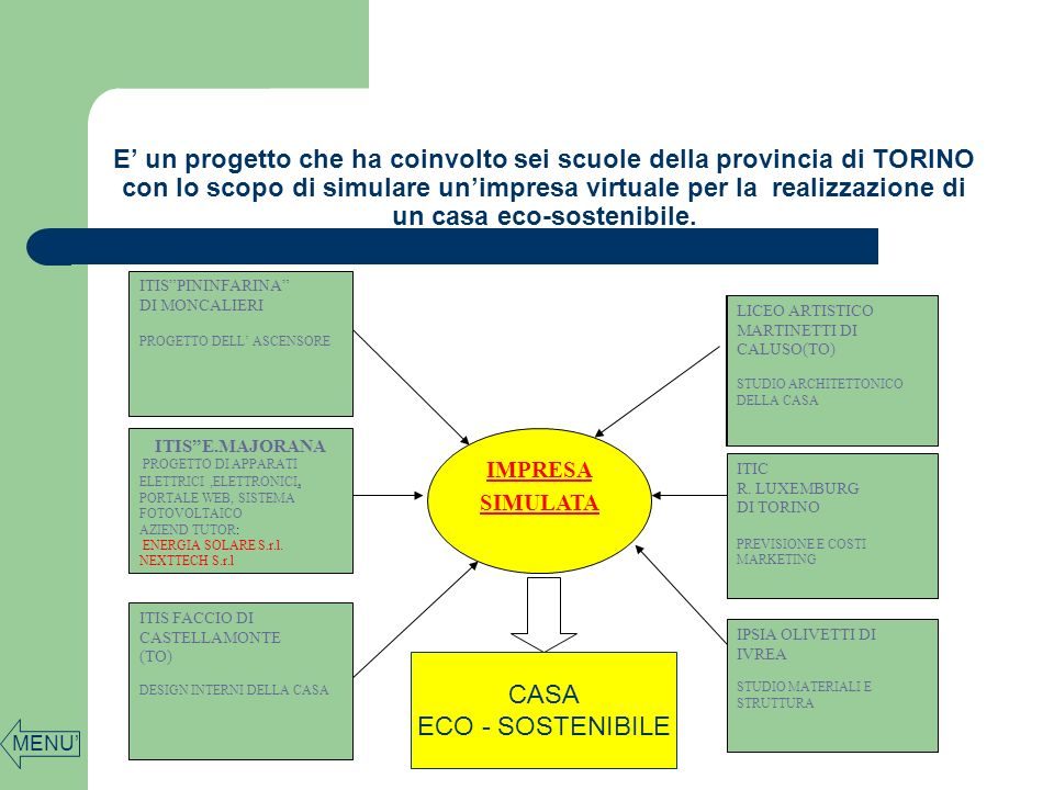 E un progetto che ha coinvolto sei scuole della provincia di TORINO con lo scopo di simulare unimpresa virtuale per la realizzazione di un casa eco-sostenibile.