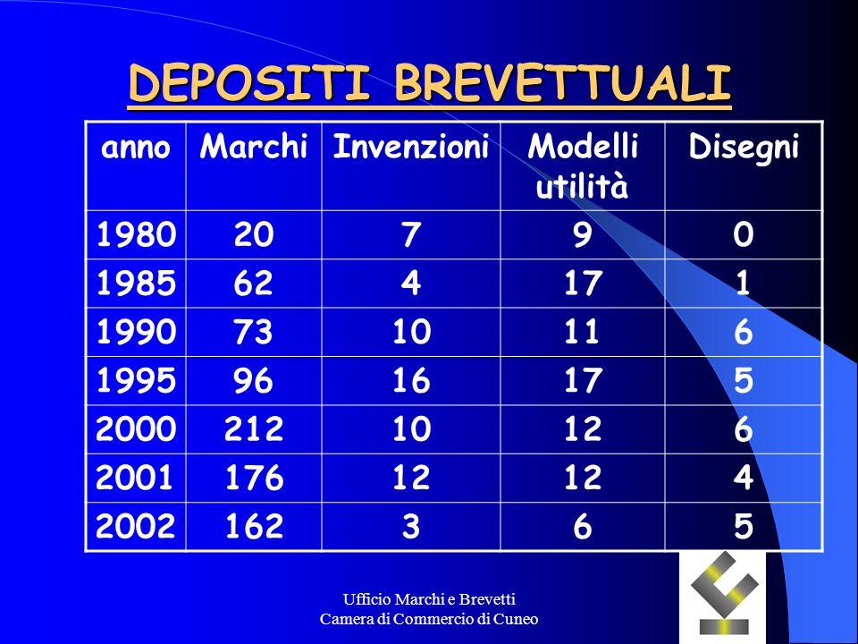 Ufficio Marchi e Brevetti Camera di Commercio di Cuneo DEPOSITI BREVETTUALI annoMarchiInvenzioniModelli utilità Disegni 198020790 1985624171 199073101