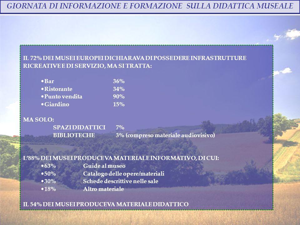 GIORNATA DI INFORMAZIONE E FORMAZIONE SULLA DIDATTICA MUSEALE Annalisa Bindi - 28 ottobre 2009 IL 72% DEI MUSEI EUROPEI DICHIARAVA DI POSSEDERE INFRASTRUTTURE RICREATIVE E DI SERVIZIO, MA SI TRATTA: Bar 36% Ristorante34% Punto vendita90% Giardino15% MA SOLO: SPAZI DIDATTICI 7% BIBLIOTECHE 3% (compreso materiale audiovisivo) L88% DEI MUSEI PRODUCEVA MATERIALE INFORMATIVO, DI CUI: 63% Guide al museo 50%Catalogo delle opere/materiali 30%Schede descrittive nelle sale 18%Altro materiale IL 54% DEI MUSEI PRODUCEVA MATERIALE DIDATTICO
