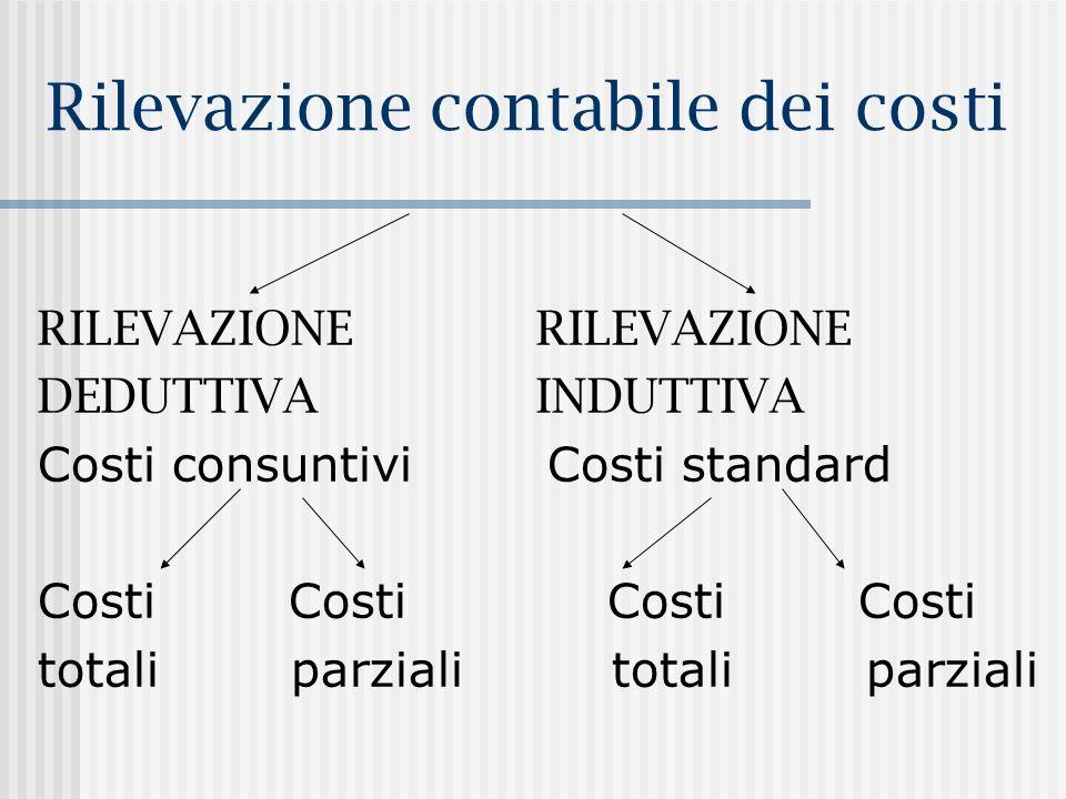 Rilevazione contabile dei costi RILEVAZIONE DEDUTTIVA INDUTTIVA Costi consuntivi Costi standard Costi Costi totali parziali