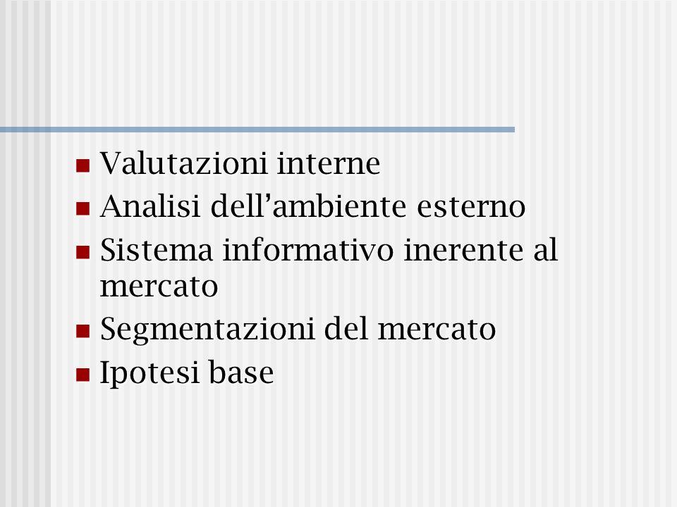 Valutazioni interne Valutazioni interne Analisi dellambiente esterno Analisi dellambiente esterno Sistema informativo inerente al mercato Sistema info