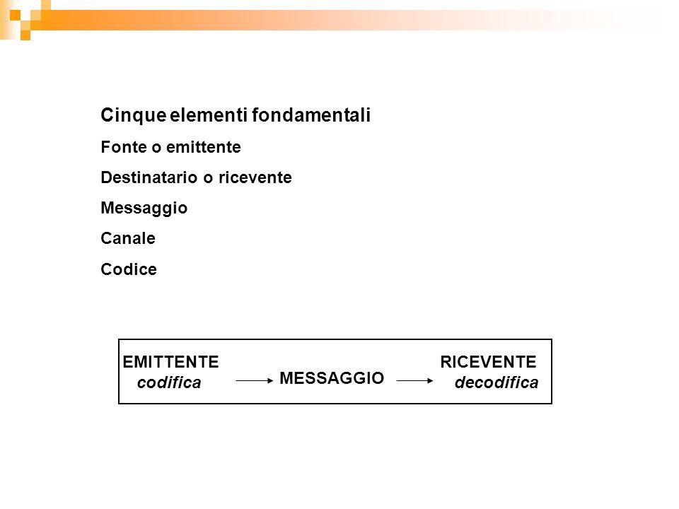 Cinque elementi fondamentali Fonte o emittente Destinatario o ricevente Messaggio Canale Codice EMITTENTE codifica MESSAGGIO RICEVENTE decodifica