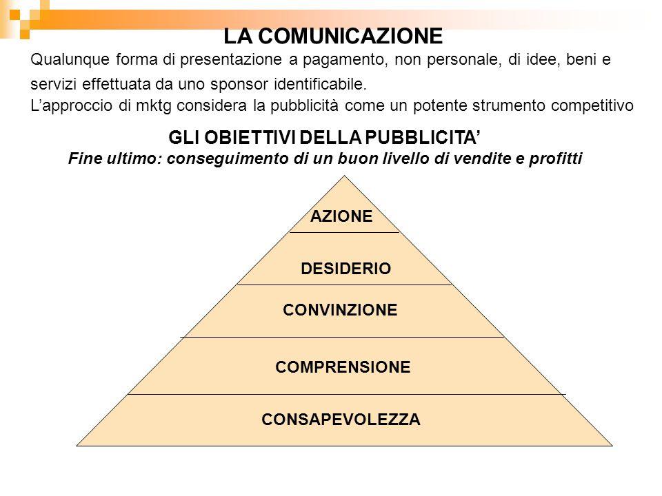 LA COMUNICAZIONE Qualunque forma di presentazione a pagamento, non personale, di idee, beni e servizi effettuata da uno sponsor identificabile. Lappro