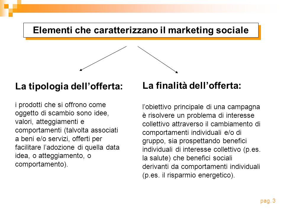 MARKETING SOCIALE MARKETING DEL CAMBIAMENTO = Finalità dellofferta: GENERARE UN CAMBIAMENTO.