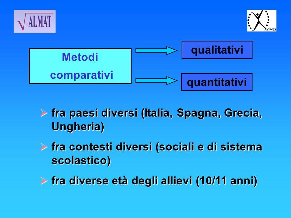 Metodi comparativi qualitativi quantitativi fra paesi diversi (Italia, Spagna, Grecia, Ungheria) fra paesi diversi (Italia, Spagna, Grecia, Ungheria)