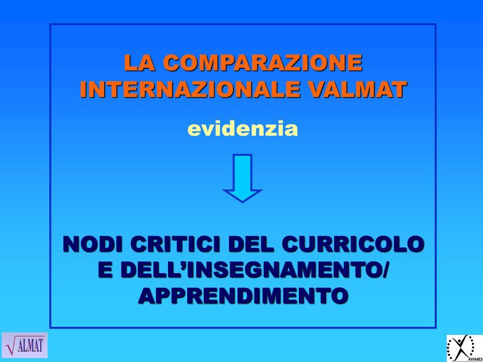 VALMAT come autovalutazione didattica Applica prove per fornire indicazioni di feedback alla didattica Autovalutazione NON è valutazione di traguardi finali NON è valutazione comparativa esterna NON è valutazione di sistema