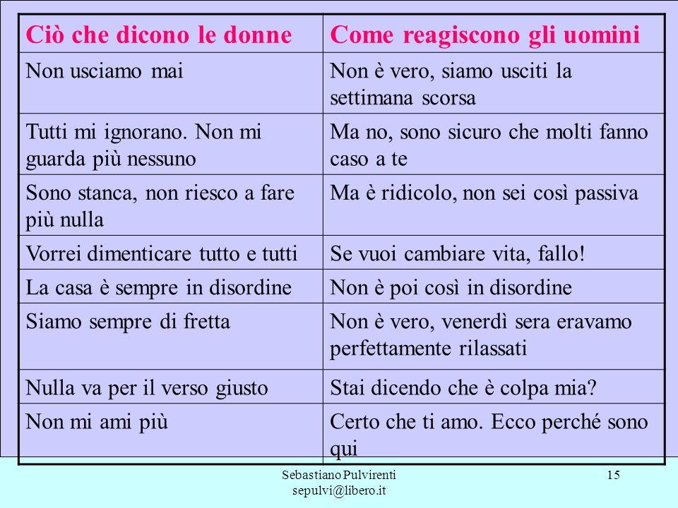 Sebastiano Pulvirenti sepulvi@libero.it 15 Ciò che dicono le donneCome reagiscono gli uomini Non usciamo maiNon è vero, siamo usciti la settimana scor