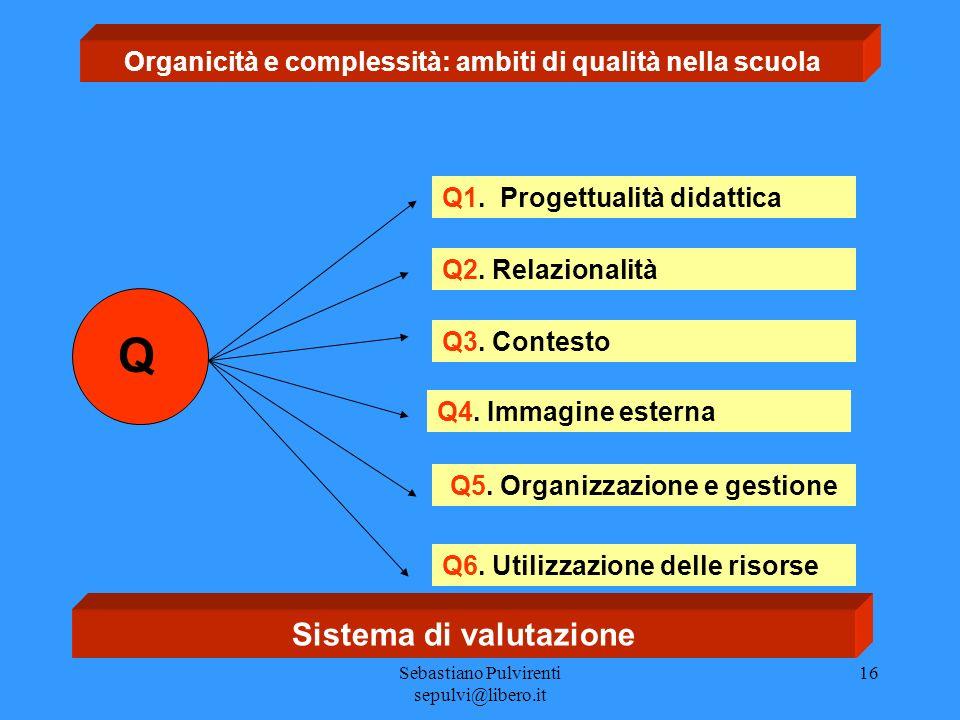 Sebastiano Pulvirenti sepulvi@libero.it 16 Organicità e complessità: ambiti di qualità nella scuola Q1. Progettualità didattica Q Q2. Relazionalità Q3