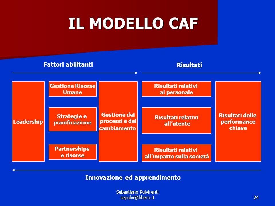 Sebastiano Pulvirenti sepulvi@libero.it24 IL MODELLO CAF Fattori abilitanti Risultati Leadership Gestione Risorse Umane Strategie e pianificazione Par