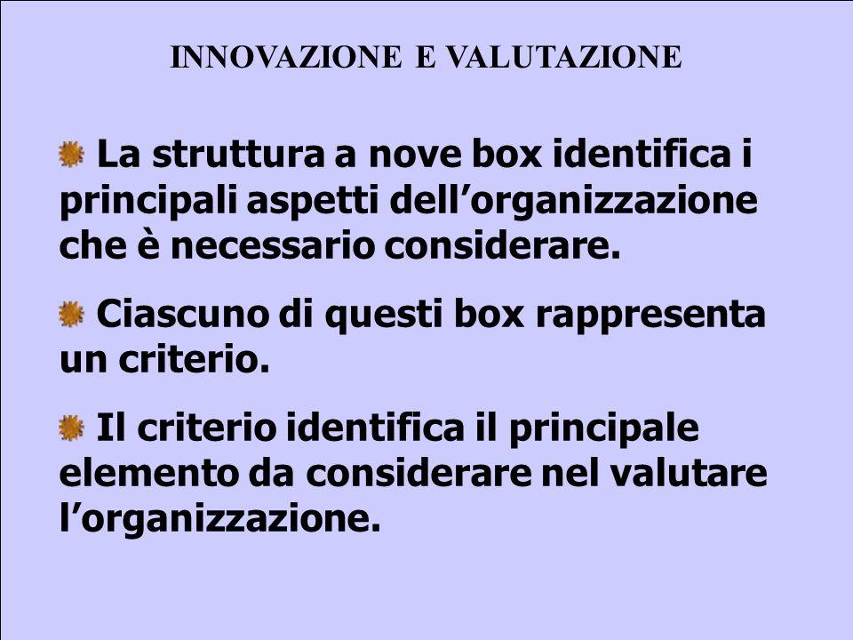 Sebastiano Pulvirenti sepulvi@libero.it 25 INNOVAZIONE E VALUTAZIONE La struttura a nove box identifica i principali aspetti dellorganizzazione che è