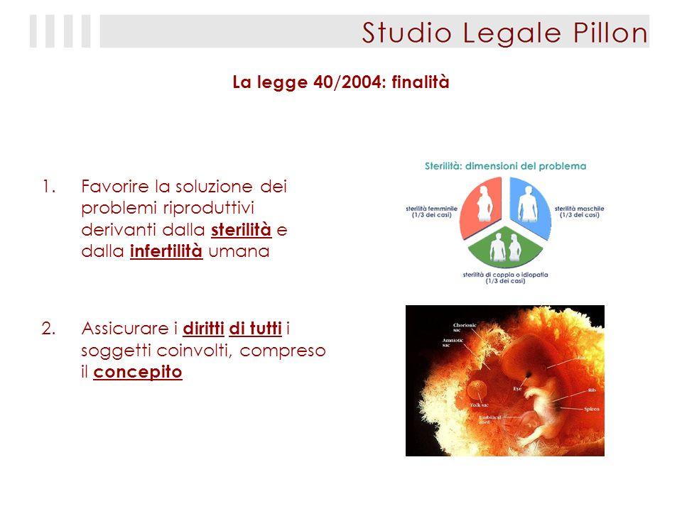 La legge 40/2004: finalità 1.Favorire la soluzione dei problemi riproduttivi derivanti dalla sterilità e dalla infertilità umana 2.