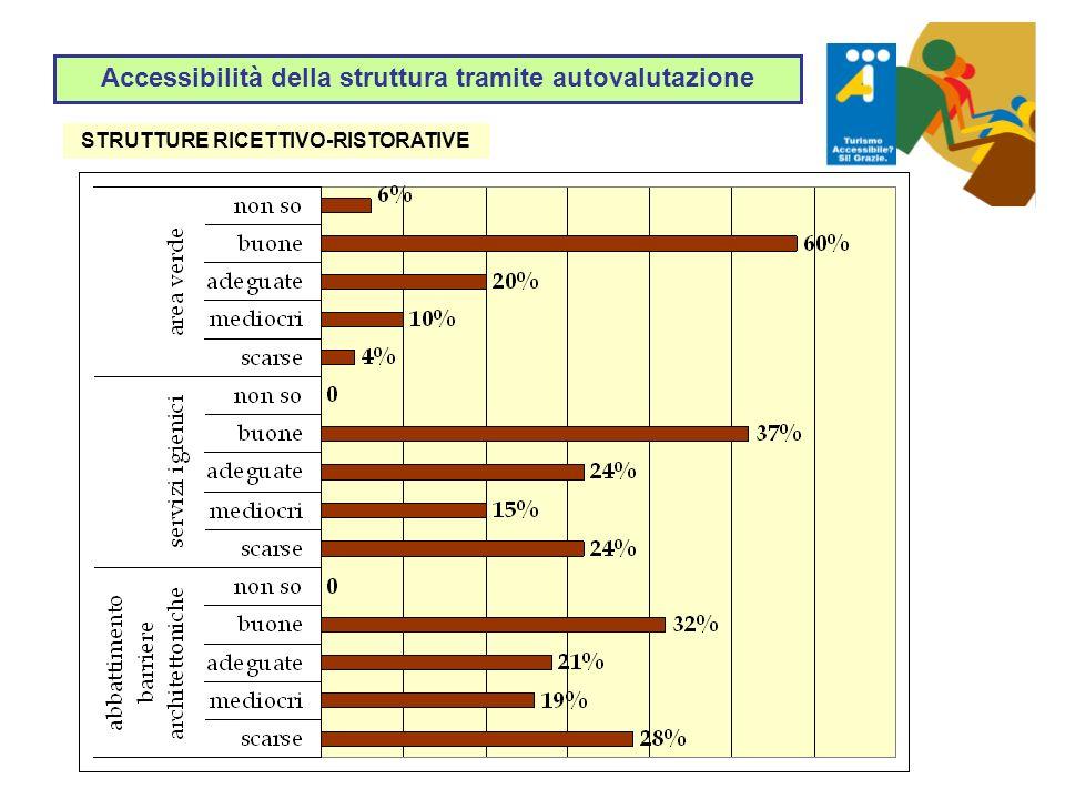 Accessibilità della struttura tramite autovalutazione STRUTTURE RICETTIVO-RISTORATIVE