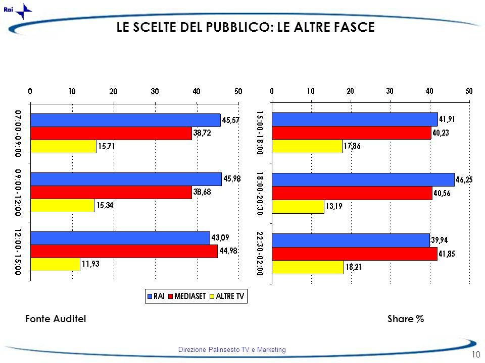 Direzione Palinsesto TV e Marketing 10 LE SCELTE DEL PUBBLICO: LE ALTRE FASCE Fonte AuditelShare %