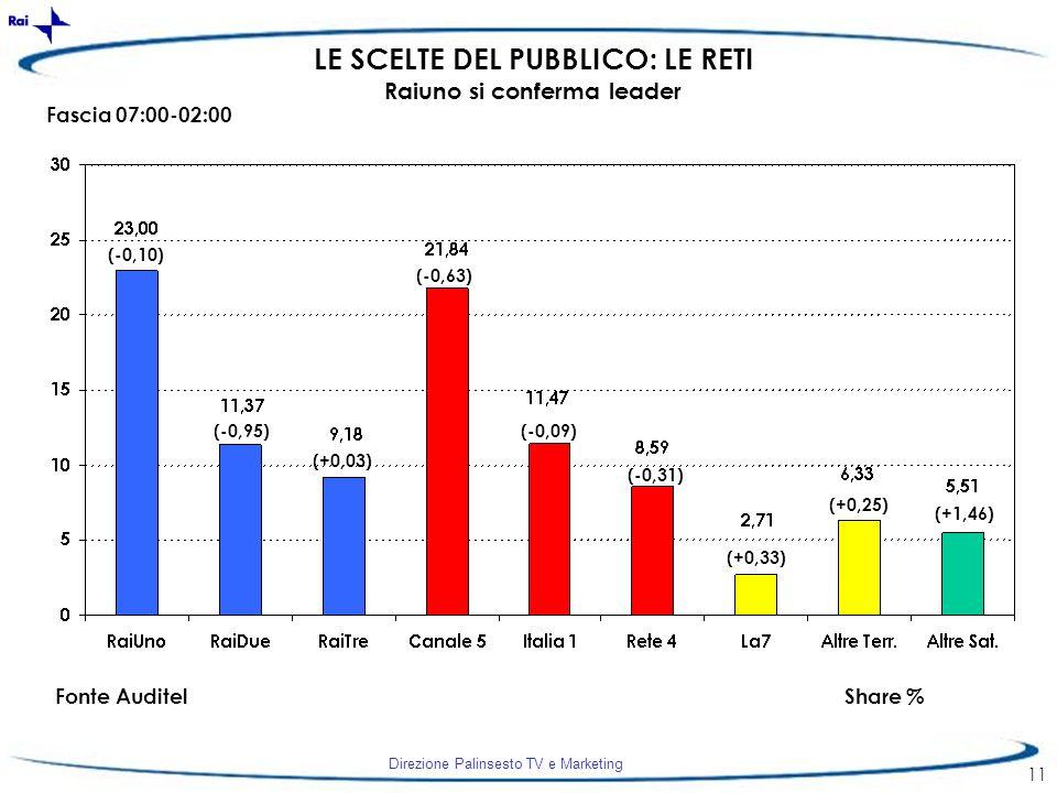 Direzione Palinsesto TV e Marketing 11 LE SCELTE DEL PUBBLICO: LE RETI Raiuno si conferma leader Fascia 07:00-02:00 Fonte AuditelShare % (-0,10) (-0,9
