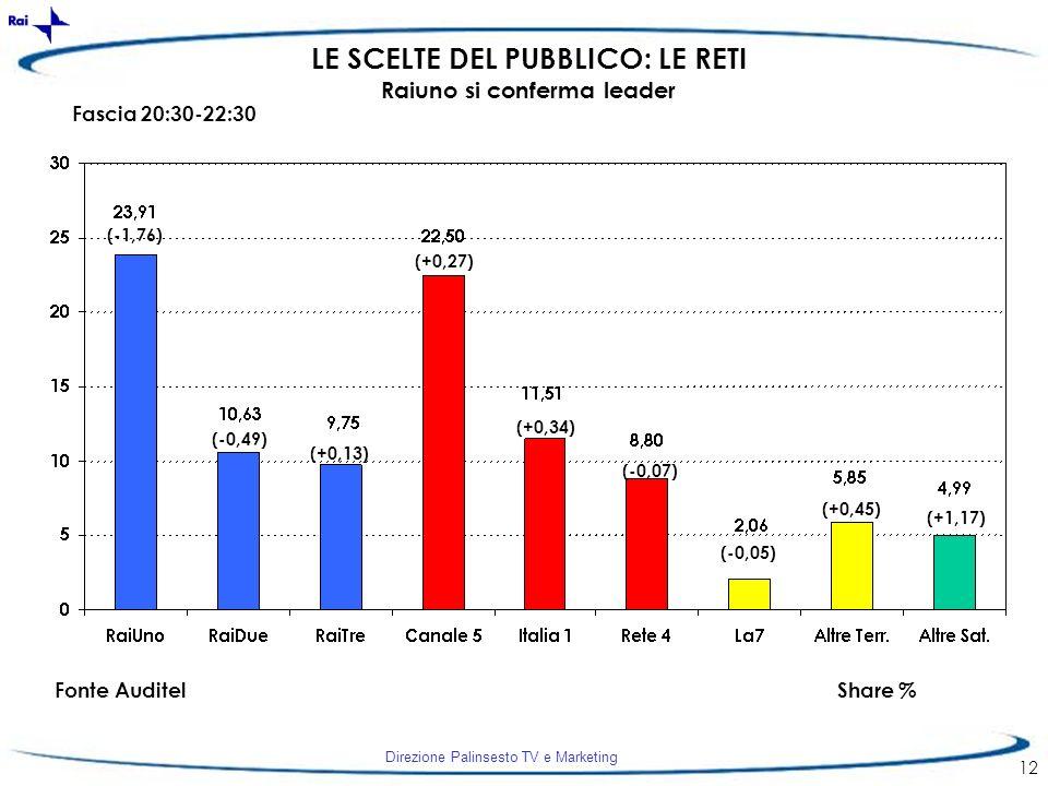 Direzione Palinsesto TV e Marketing 12 LE SCELTE DEL PUBBLICO: LE RETI Raiuno si conferma leader Fonte AuditelShare % (-1,76) (-0,49) (+0,13) (+0,27)
