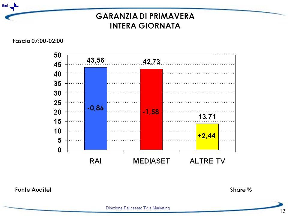 Direzione Palinsesto TV e Marketing 13 -0,86 -1,58 +2,44 GARANZIA DI PRIMAVERA INTERA GIORNATA Fascia 07:00-02:00 Fonte AuditelShare %