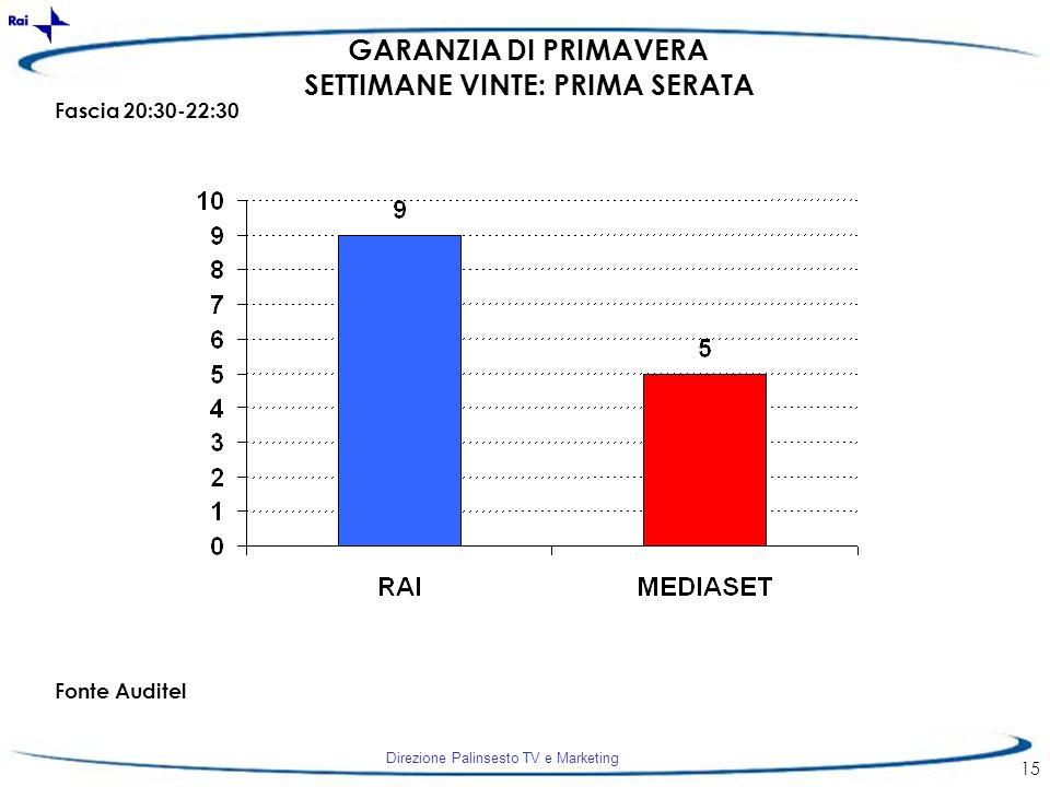 Direzione Palinsesto TV e Marketing 15 GARANZIA DI PRIMAVERA SETTIMANE VINTE: PRIMA SERATA Fascia 20:30-22:30 Fonte Auditel