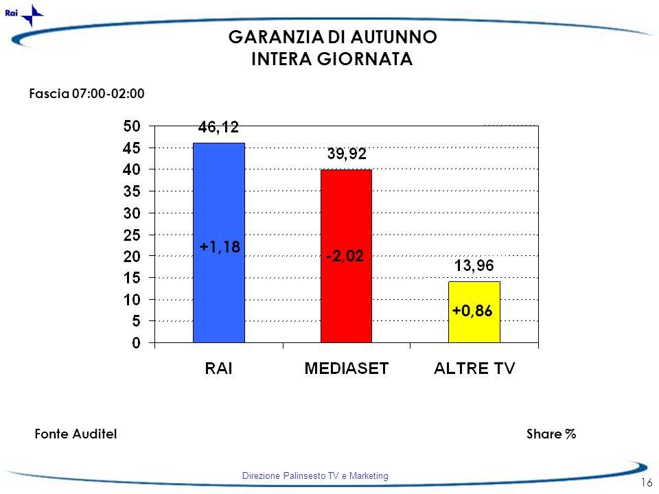 Direzione Palinsesto TV e Marketing 16 +1,18 -2,02 +0,86 GARANZIA DI AUTUNNO INTERA GIORNATA Fascia 07:00-02:00 Fonte AuditelShare %