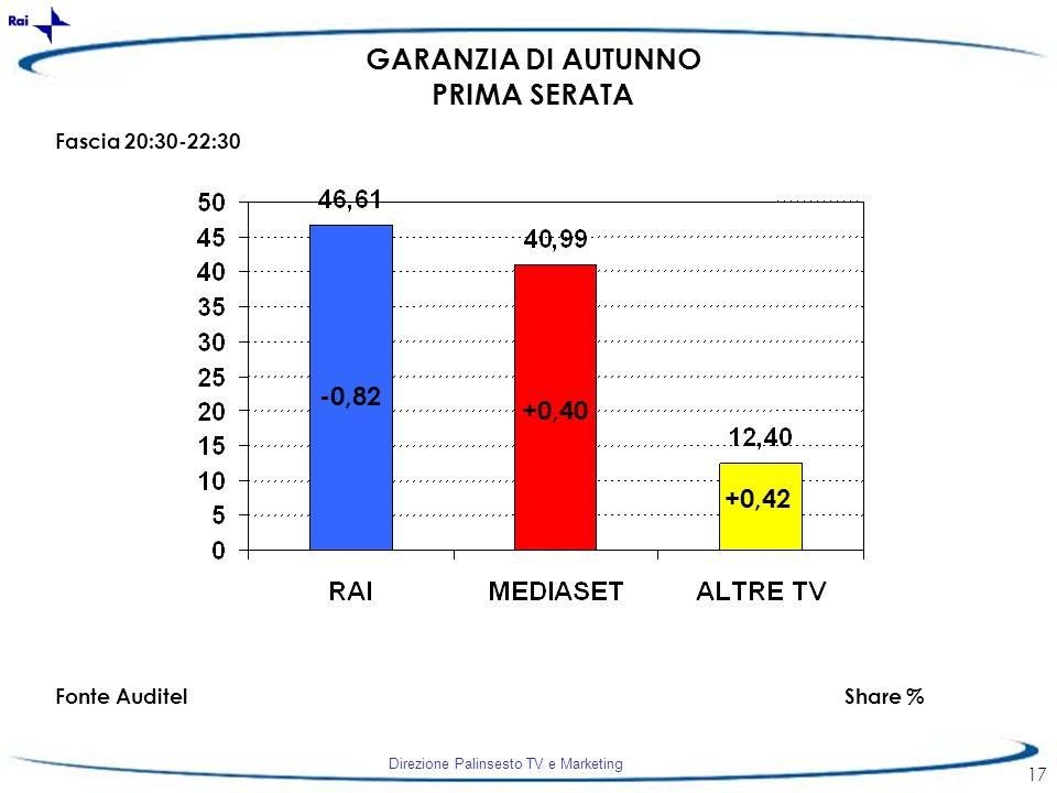 Direzione Palinsesto TV e Marketing 17 -0,82 +0,40 +0,42 Fascia 20:30-22:30 Fonte AuditelShare % GARANZIA DI AUTUNNO PRIMA SERATA