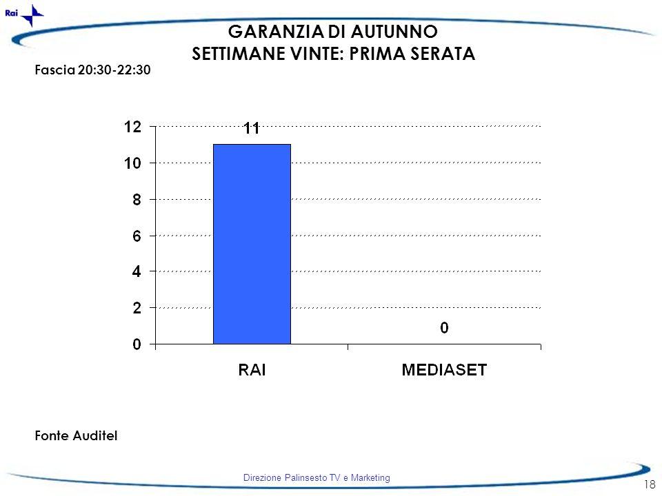 Direzione Palinsesto TV e Marketing 18 GARANZIA DI AUTUNNO SETTIMANE VINTE: PRIMA SERATA Fascia 20:30-22:30 Fonte Auditel