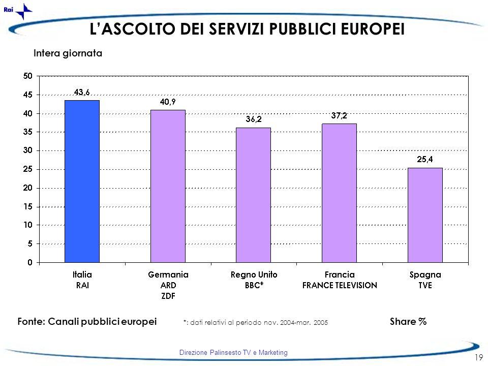 Direzione Palinsesto TV e Marketing 19 LASCOLTO DEI SERVIZI PUBBLICI EUROPEI Fonte: Canali pubblici europeiShare % Intera giornata *: dati relativi al