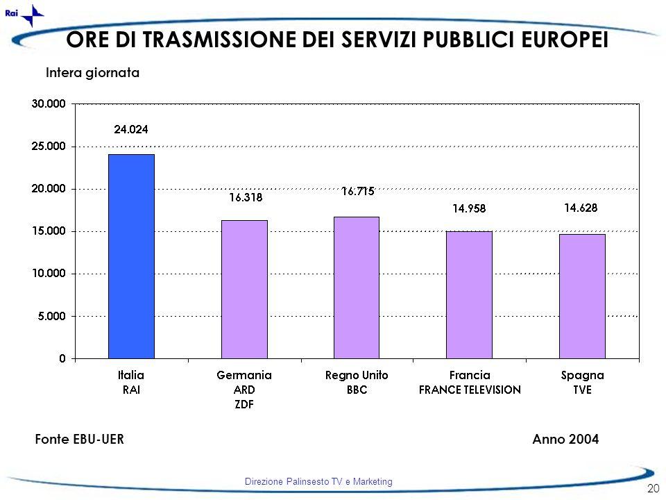 Direzione Palinsesto TV e Marketing 20 ORE DI TRASMISSIONE DEI SERVIZI PUBBLICI EUROPEI Fonte EBU-UERAnno 2004 Intera giornata