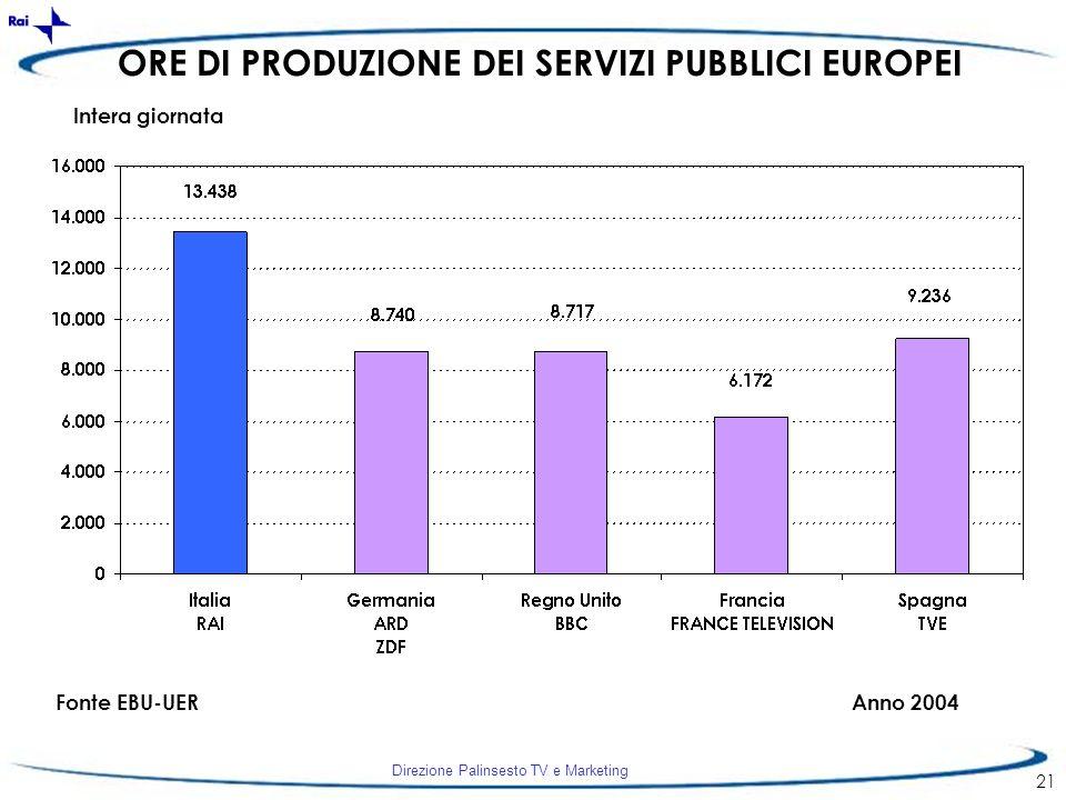 Direzione Palinsesto TV e Marketing 21 ORE DI PRODUZIONE DEI SERVIZI PUBBLICI EUROPEI Fonte EBU-UERAnno 2004 Intera giornata