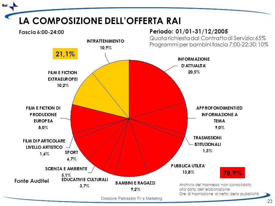 Direzione Palinsesto TV e Marketing 23 LA COMPOSIZIONE DELLOFFERTA RAI Fascia 6:00-24:00 Fonte Auditel Periodo: 01/01-31/12/2005 Quota richiesta dal C