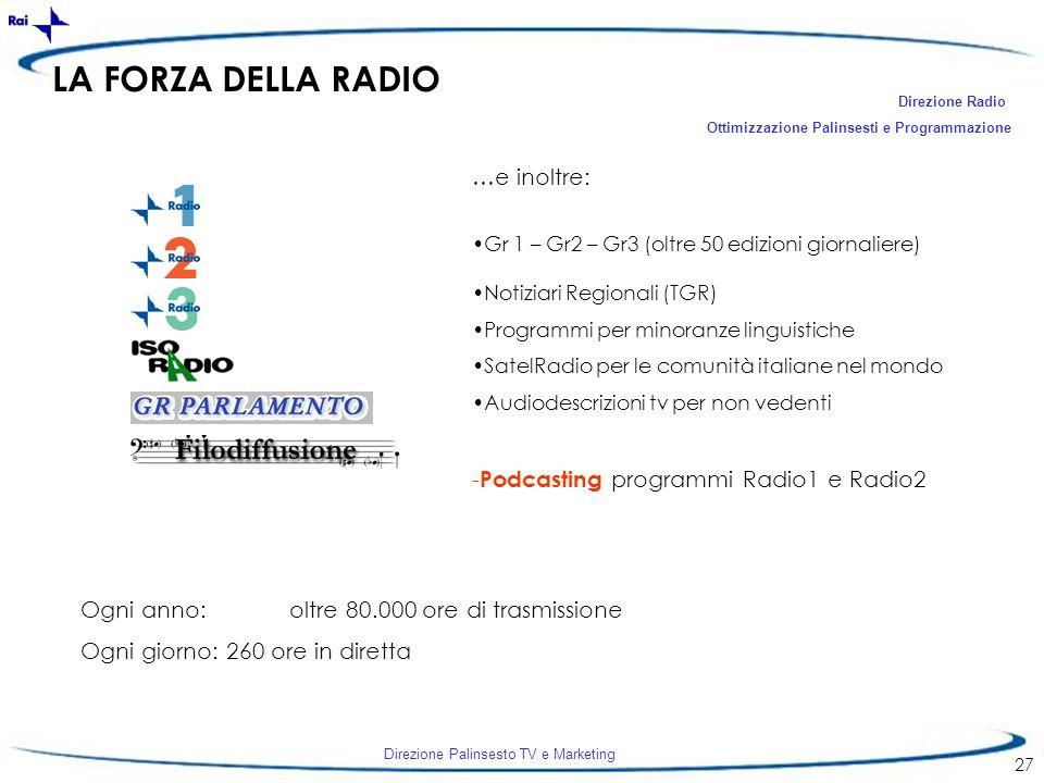 Direzione Palinsesto TV e Marketing 27 LA FORZA DELLA RADIO …e inoltre: Gr 1 – Gr2 – Gr3 (oltre 50 edizioni giornaliere) Notiziari Regionali (TGR) Pro