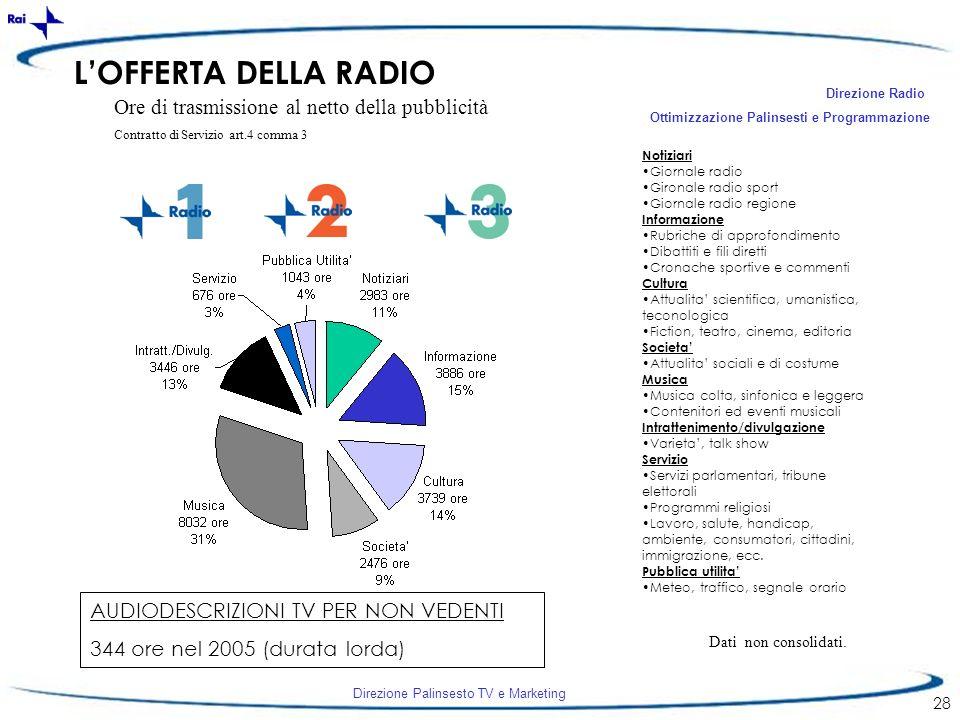 Direzione Palinsesto TV e Marketing 28 LOFFERTA DELLA RADIO Ore di trasmissione al netto della pubblicità Contratto di Servizio art.4 comma 3 AUDIODES