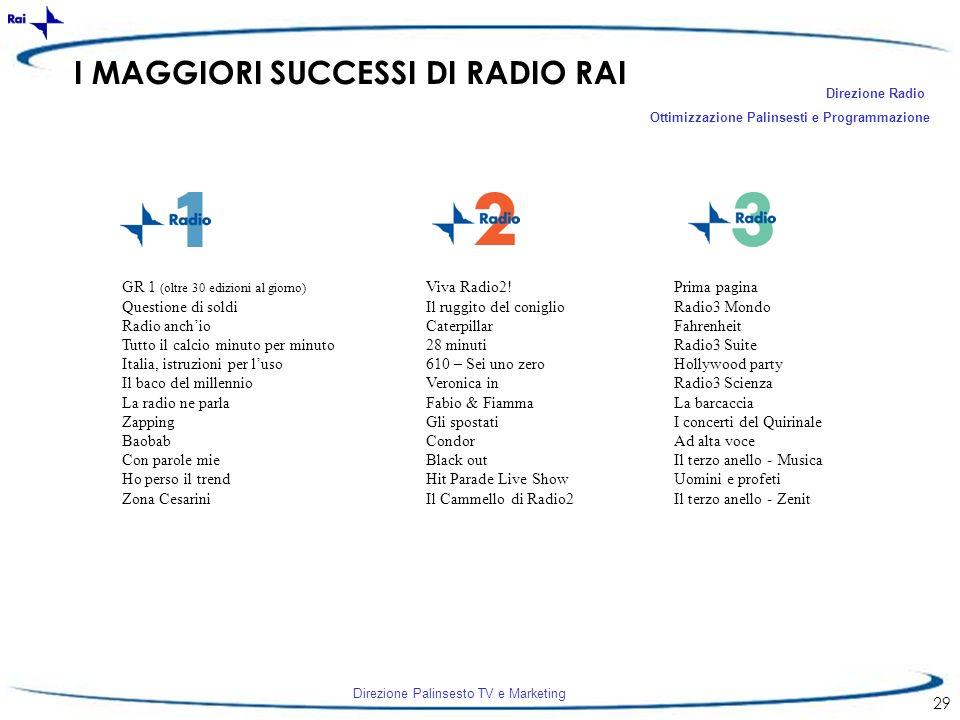 Direzione Palinsesto TV e Marketing 29 I MAGGIORI SUCCESSI DI RADIO RAI GR 1 (oltre 30 edizioni al giorno) Questione di soldi Radio anchio Tutto il ca