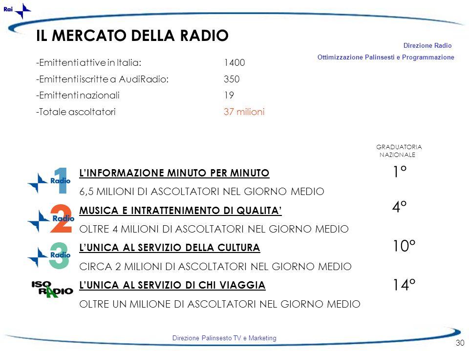 Direzione Palinsesto TV e Marketing 30 IL MERCATO DELLA RADIO Direzione Radio Ottimizzazione Palinsesti e Programmazione -Emittenti attive in Italia:1