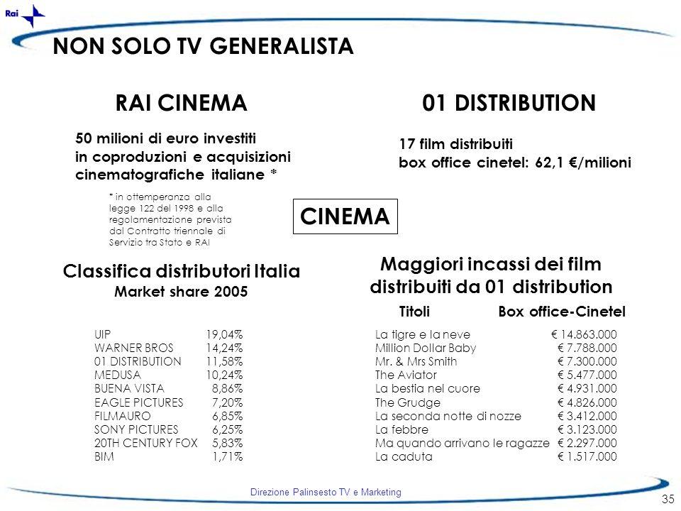 Direzione Palinsesto TV e Marketing 35 NON SOLO TV GENERALISTA CINEMA * in ottemperanza alla legge 122 del 1998 e alla regolamentazione prevista dal C