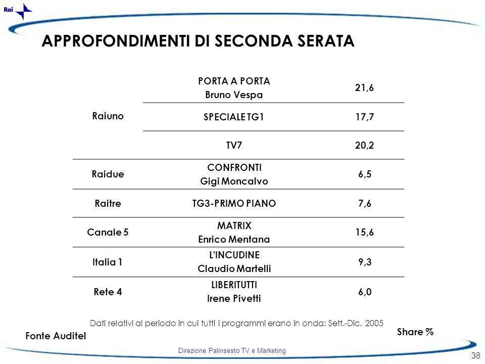 Direzione Palinsesto TV e Marketing 38 APPROFONDIMENTI DI SECONDA SERATA Share % Fonte Auditel Dati relativi al periodo in cui tutti i programmi erano