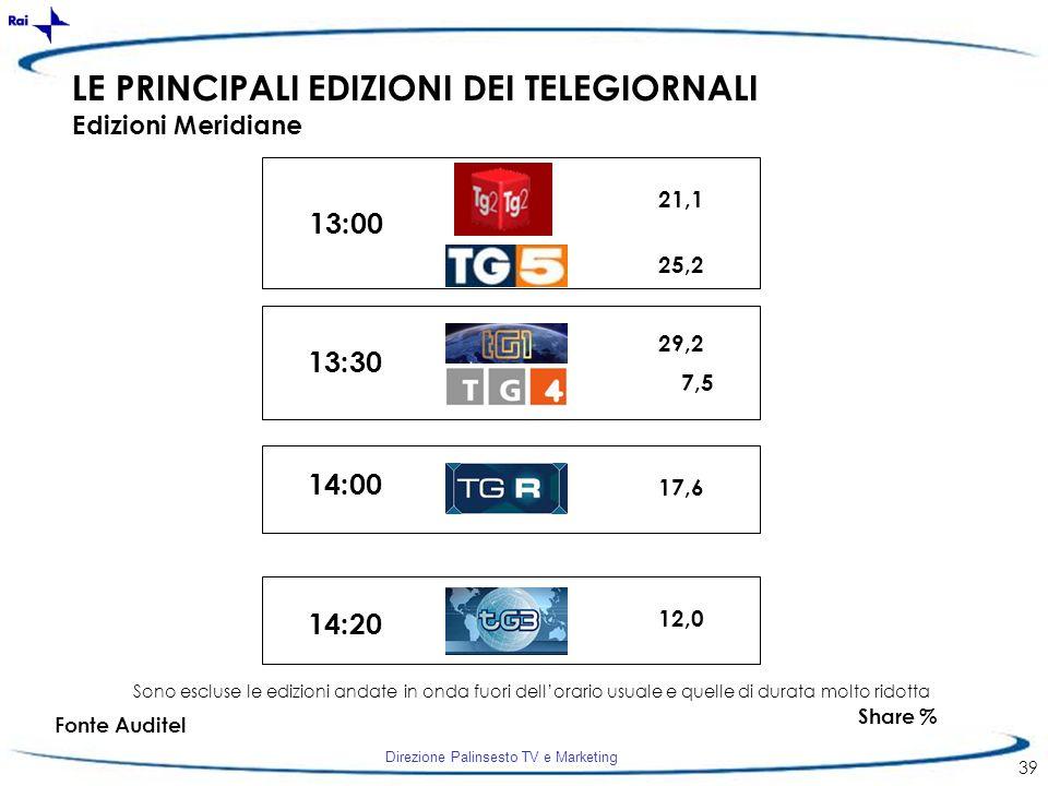 Direzione Palinsesto TV e Marketing 39 LE PRINCIPALI EDIZIONI DEI TELEGIORNALI Edizioni Meridiane 13:00 13:30 14:00 14:20 21,1 25,2 29,2 7,5 17,6 Shar