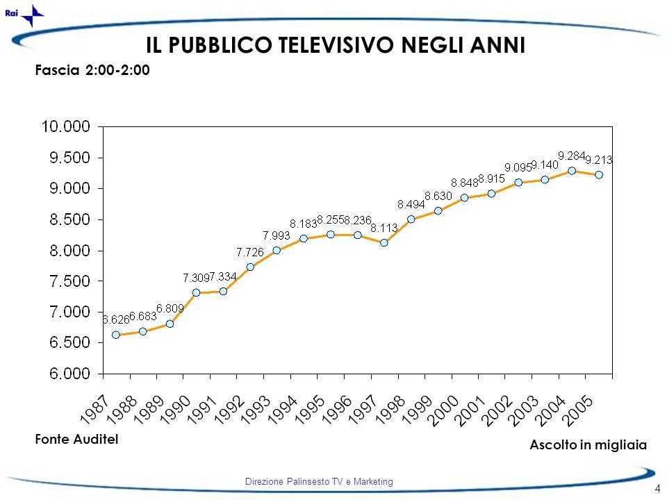 Direzione Palinsesto TV e Marketing 4 IL PUBBLICO TELEVISIVO NEGLI ANNI Fascia 2:00-2:00 Fonte Auditel Ascolto in migliaia