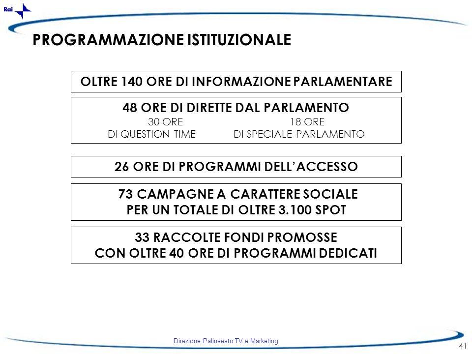 Direzione Palinsesto TV e Marketing 41 PROGRAMMAZIONE ISTITUZIONALE OLTRE 140 ORE DI INFORMAZIONE PARLAMENTARE 48 ORE DI DIRETTE DAL PARLAMENTO 30 ORE