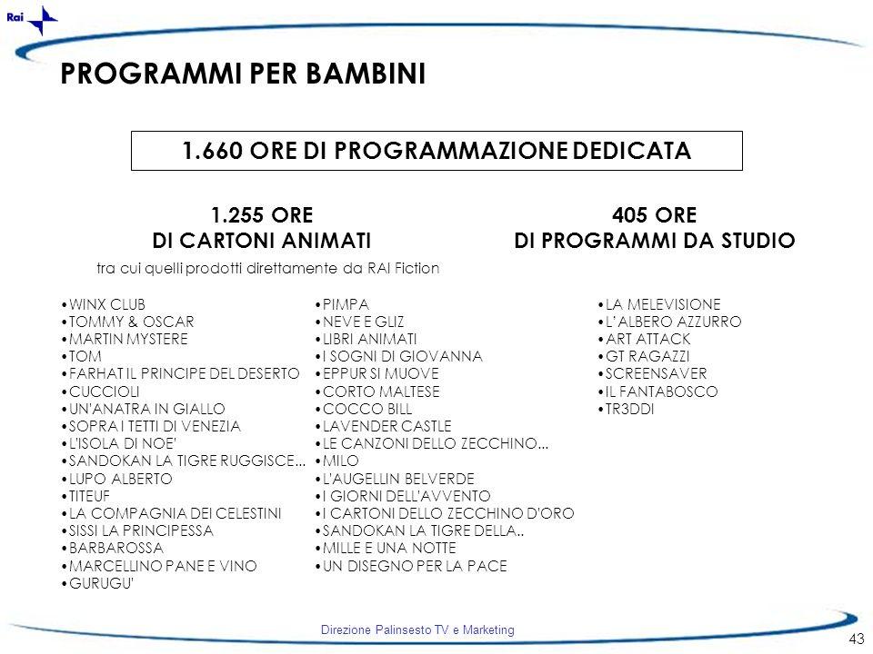 Direzione Palinsesto TV e Marketing 43 PROGRAMMI PER BAMBINI 1.660 ORE DI PROGRAMMAZIONE DEDICATA 1.255 ORE DI CARTONI ANIMATI 405 ORE DI PROGRAMMI DA