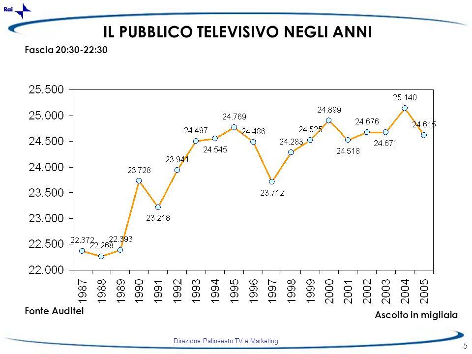 Direzione Palinsesto TV e Marketing 5 IL PUBBLICO TELEVISIVO NEGLI ANNI Fascia 20:30-22:30 Ascolto in migliaia Fonte Auditel
