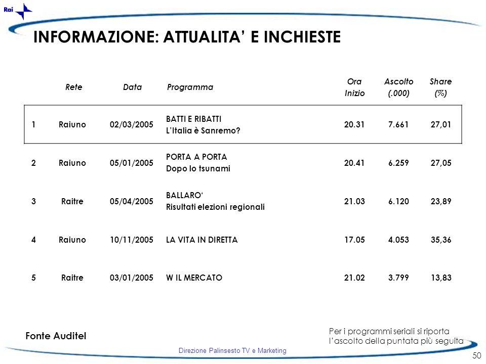 Direzione Palinsesto TV e Marketing 50 INFORMAZIONE: ATTUALITA E INCHIESTE 1Raiuno02/03/2005 BATTI E RIBATTI LItalia è Sanremo? 20.317.66127,01 2Raiun