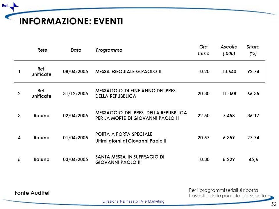 Direzione Palinsesto TV e Marketing 52 INFORMAZIONE: EVENTI 1 Reti unificate 08/04/2005MESSA ESEQUIALE G.PAOLO II10.2013.64092,74 2 Reti unificate 31/