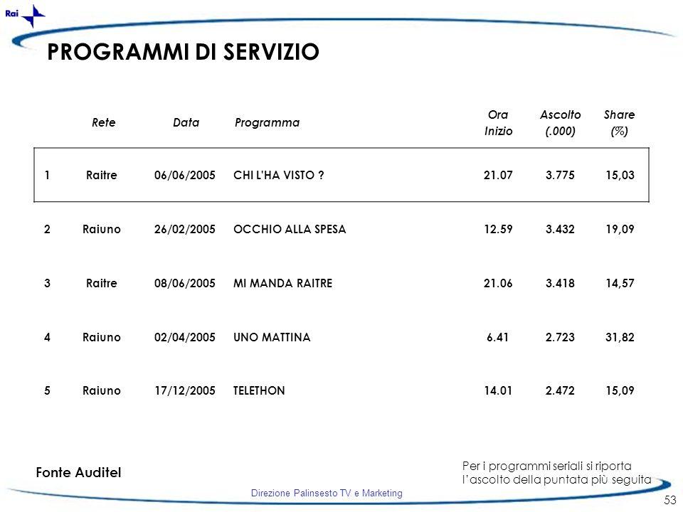 Direzione Palinsesto TV e Marketing 53 PROGRAMMI DI SERVIZIO 1Raitre06/06/2005CHI L'HA VISTO ?21.073.77515,03 2Raiuno26/02/2005OCCHIO ALLA SPESA12.593