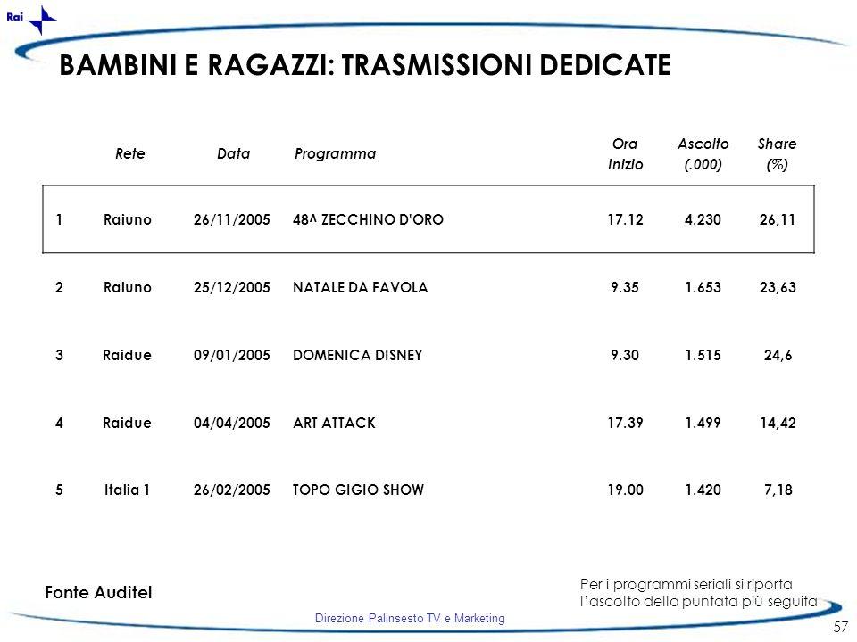 Direzione Palinsesto TV e Marketing 57 BAMBINI E RAGAZZI: TRASMISSIONI DEDICATE 1Raiuno26/11/200548^ ZECCHINO D'ORO17.124.23026,11 2Raiuno25/12/2005NA