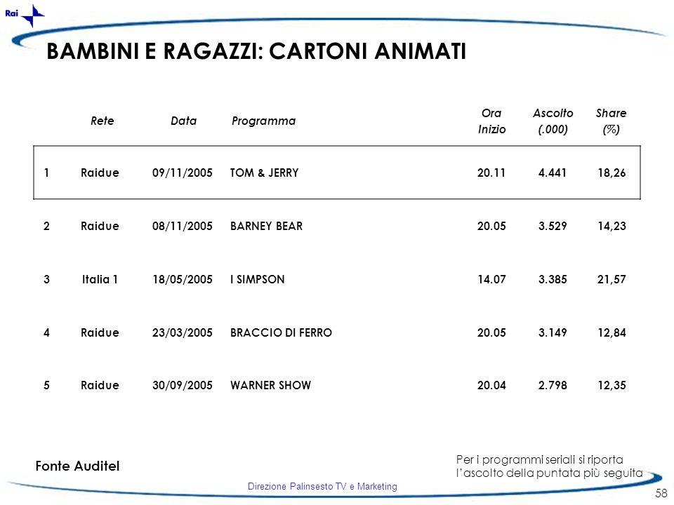 Direzione Palinsesto TV e Marketing 58 BAMBINI E RAGAZZI: CARTONI ANIMATI 1Raidue09/11/2005TOM & JERRY20.114.44118,26 2Raidue08/11/2005BARNEY BEAR20.0