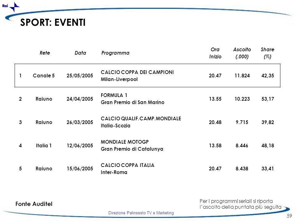 Direzione Palinsesto TV e Marketing 59 SPORT: EVENTI 1Canale 525/05/2005 CALCIO COPPA DEI CAMPIONI Milan-Liverpool 20.4711.82442,35 2Raiuno24/04/2005
