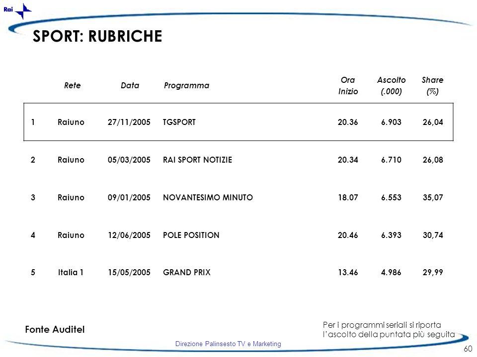 Direzione Palinsesto TV e Marketing 60 SPORT: RUBRICHE 1Raiuno27/11/2005TGSPORT20.366.90326,04 2Raiuno05/03/2005RAI SPORT NOTIZIE20.346.71026,08 3Raiu