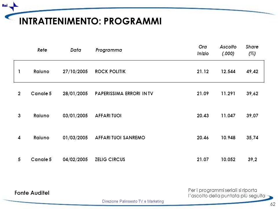 Direzione Palinsesto TV e Marketing 62 INTRATTENIMENTO: PROGRAMMI 1Raiuno27/10/2005ROCK POLITIK21.1212.54449,42 2Canale 528/01/2005PAPERISSIMA ERRORI