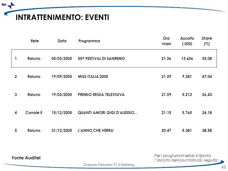 Direzione Palinsesto TV e Marketing 63 INTRATTENIMENTO: EVENTI 1Raiuno05/03/200555^ FESTIVAL DI SANREMO21.0613.60655,08 2Raiuno19/09/2005MISS ITALIA 2