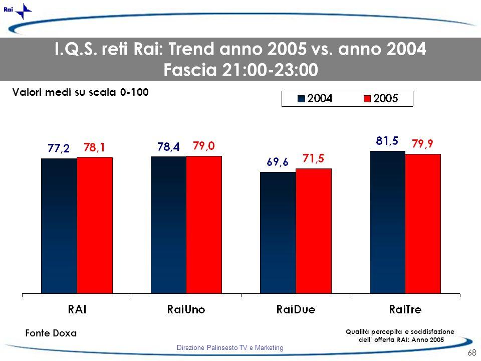 Direzione Palinsesto TV e Marketing 68 Fonte Doxa Qualità percepita e soddisfazione dell offerta RAI: Anno 2005 I.Q.S. reti Rai: Trend anno 2005 vs. a