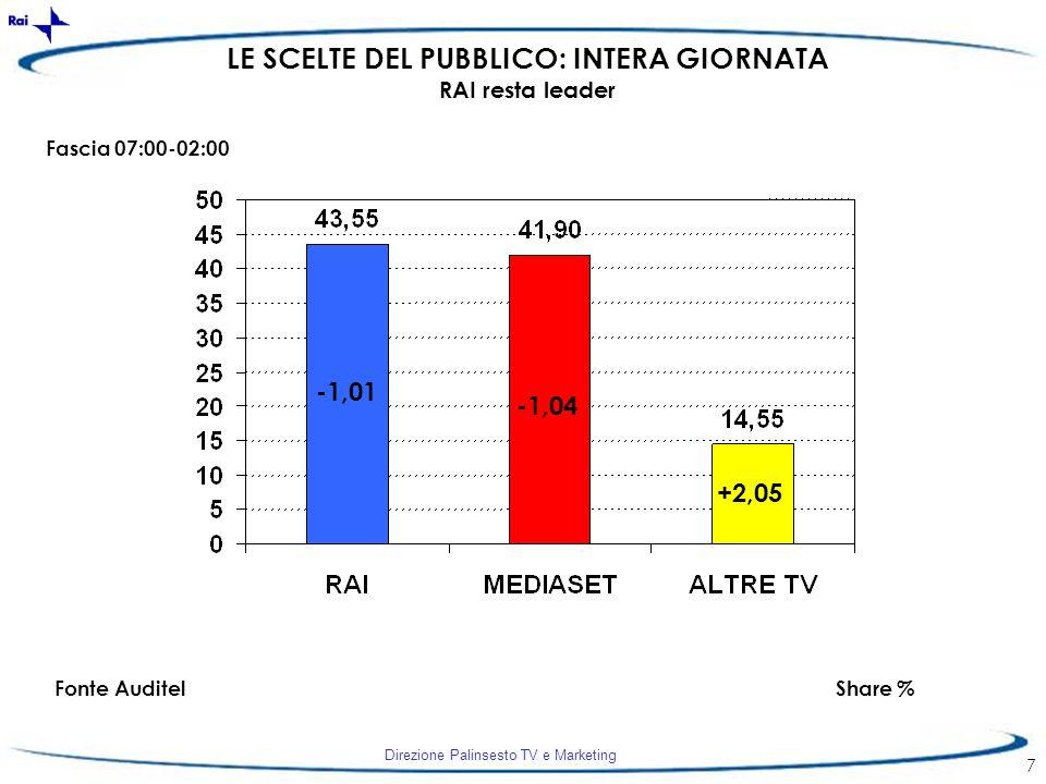 Direzione Palinsesto TV e Marketing 7 -1,01 -1,04 +2,05 LE SCELTE DEL PUBBLICO: INTERA GIORNATA RAI resta leader Fascia 07:00-02:00 Fonte AuditelShare